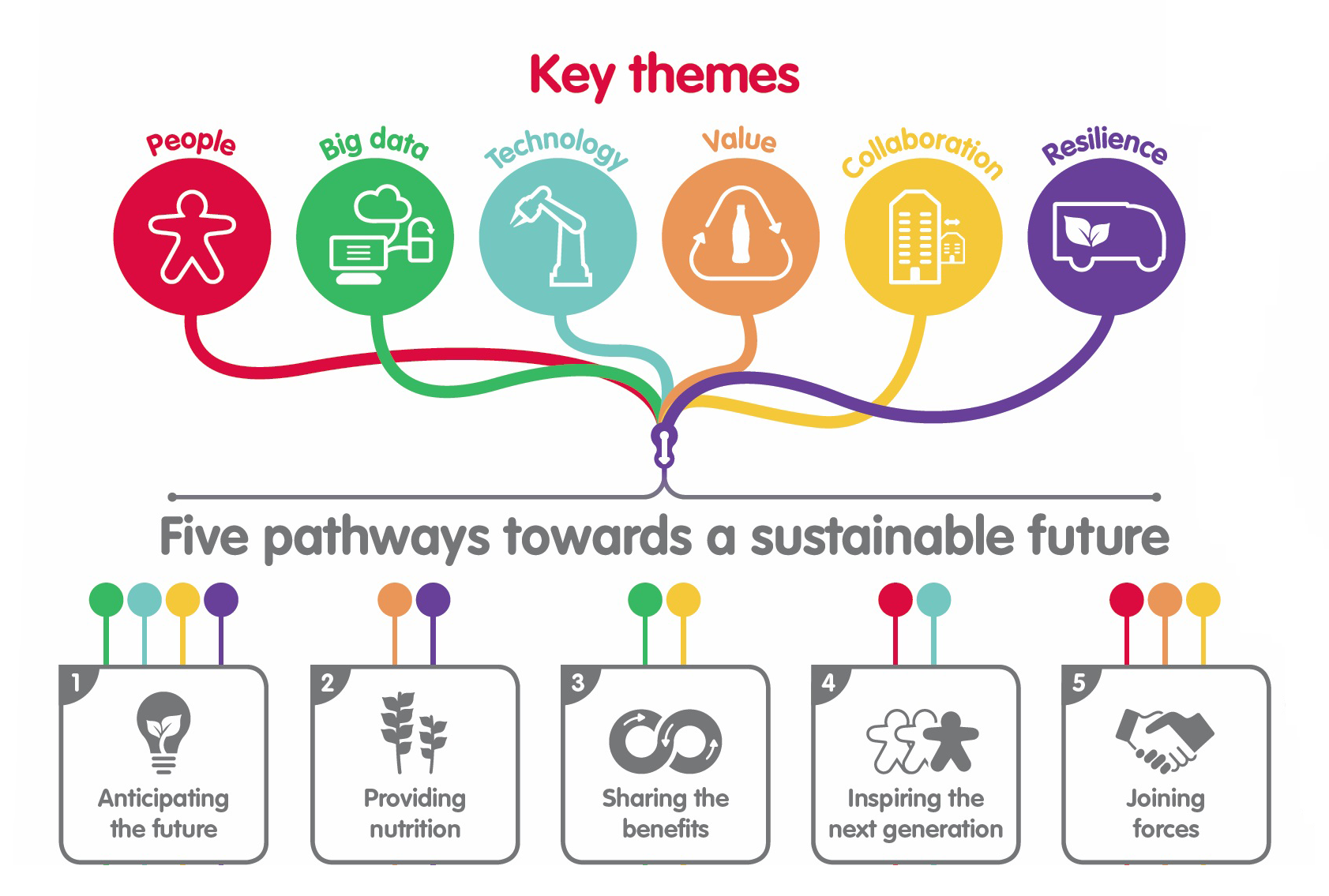 Coca Cola Enterprises and Cranfield University sustainable manufacturing infographic