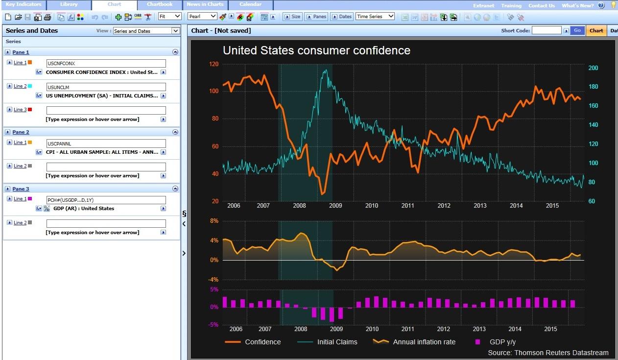 Datastream Charting