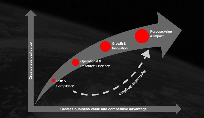 Accenture Arrow Graph
