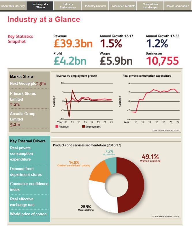 Retail industry IBISWorld