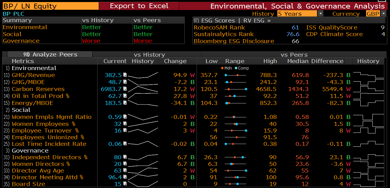 BP's ESG profile in Bloomberg